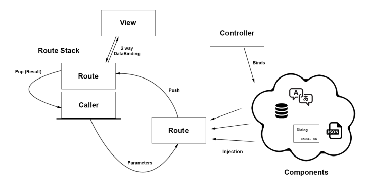 route_stack